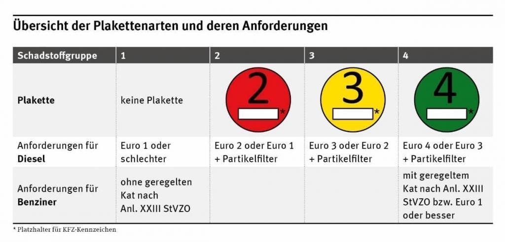 Euro-Plaketten